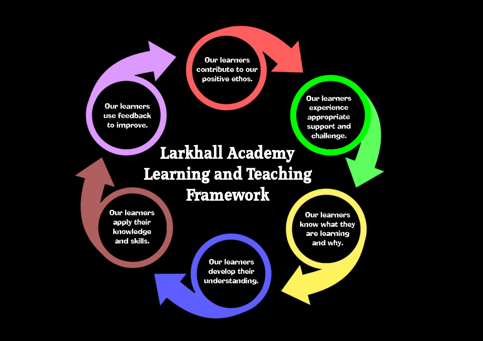 Learning and Teaching Framework